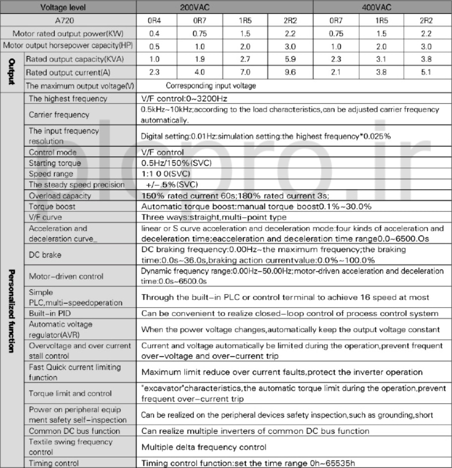 جدول مشخصات عمومی اینورتر QMA A720