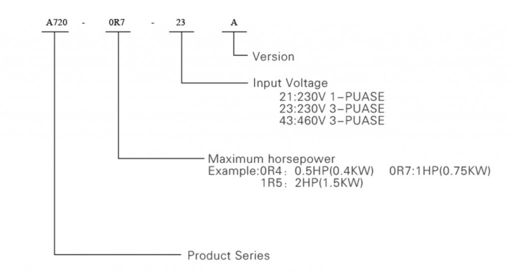 specifications design A720