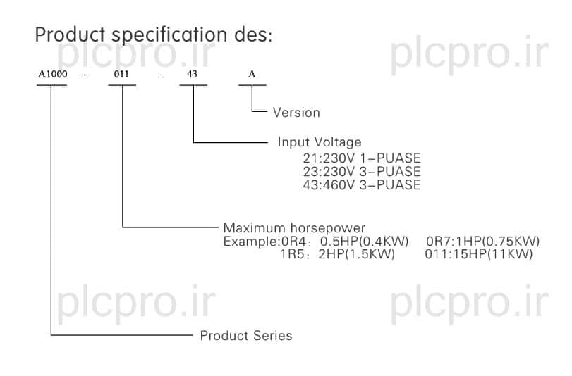 specifications design A1000